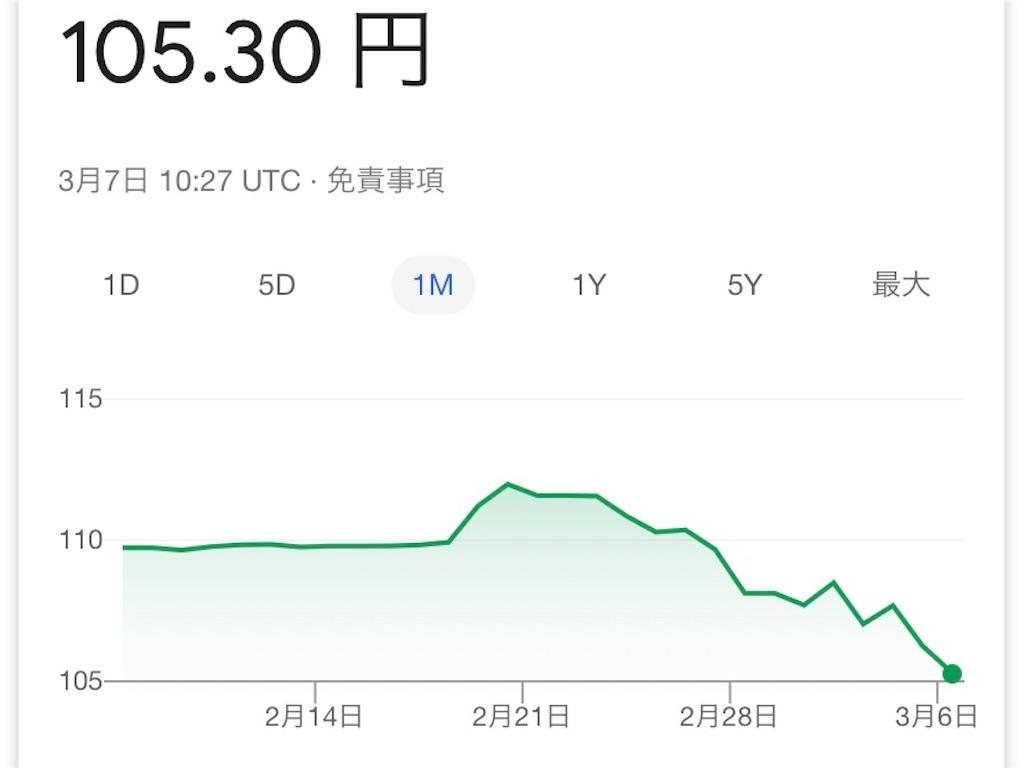 コロナウイルス コロナウィルス 円高 為替レート