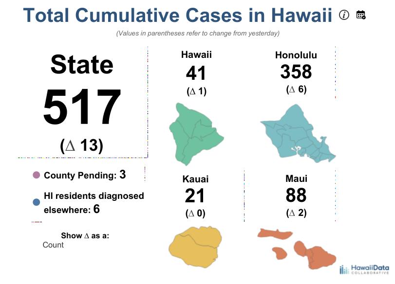 ハワイ コロナウイルス 感染者数